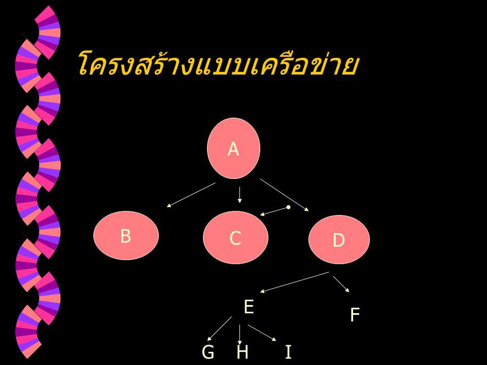 โครงสร้างแบบเครือข่าย A B C D E F GHI