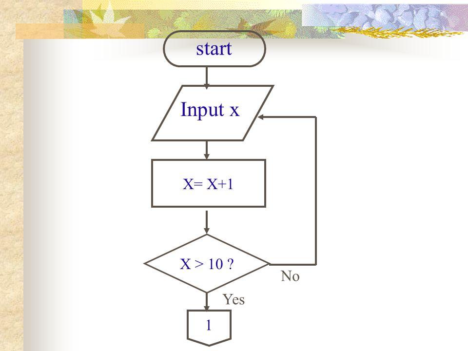 X= X+1 Input x start X > 10 ? 1 No Yes