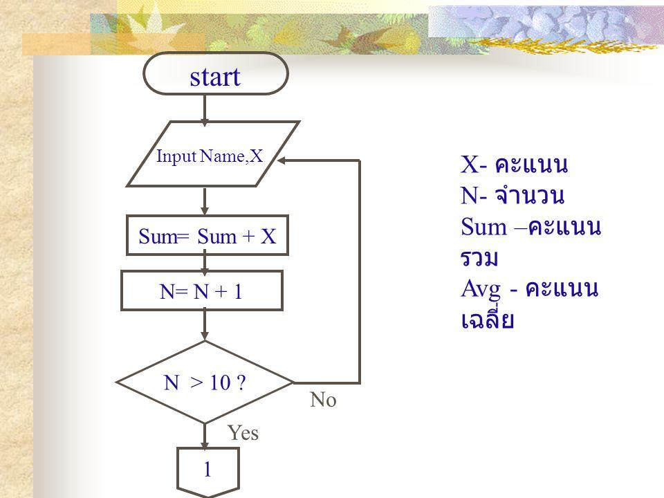 Sum= Sum + X Input Name,X start N > 10 ? 1 No Yes X- คะแนน N- จำนวน Sum – คะแนน รวม Avg - คะแนน เฉลี่ย N= N + 1