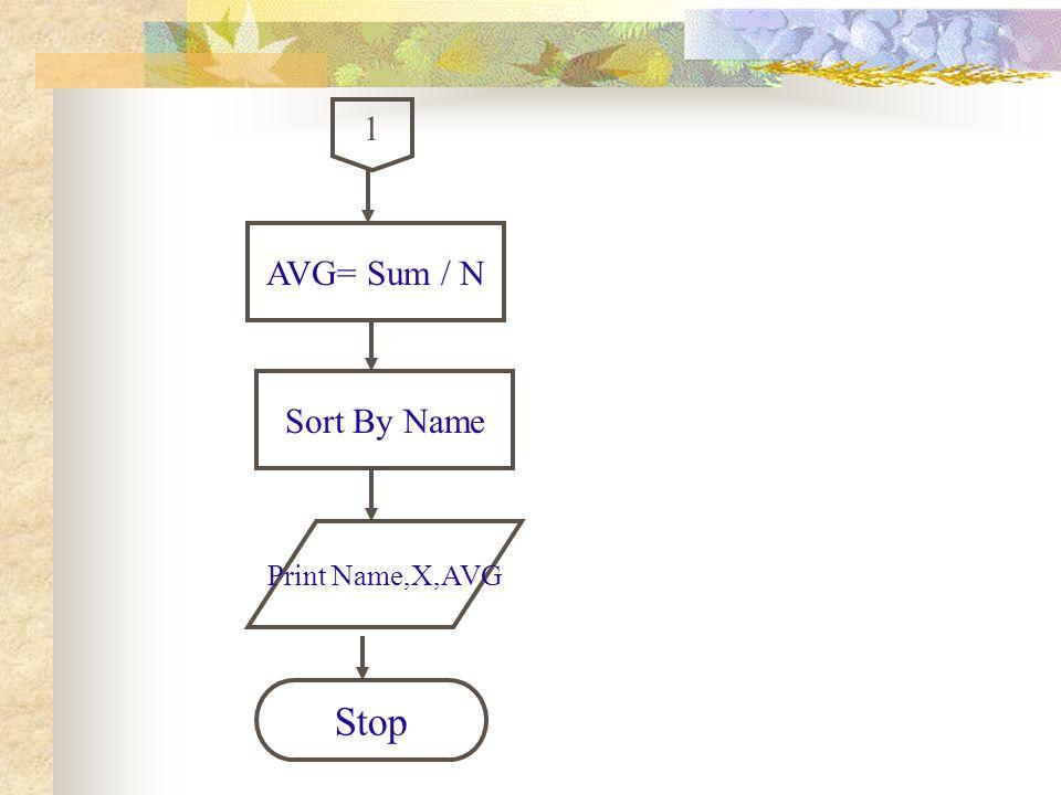 1 Print Name,X,AVG Stop AVG= Sum / N Sort By Name