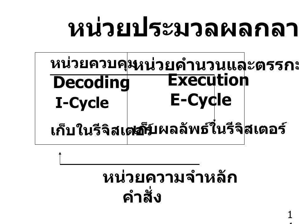 หน่วยประมวลผลกลาง หน่วยควบคุม หน่วยคำนวนและตรรกะ Decoding Execution I-Cycle E-Cycle หน่วยความจำหลัก คำสั่ง เก็บผลลัพธ์ในรีจิสเตอร์ เก็บในรีจิสเตอร์ 14