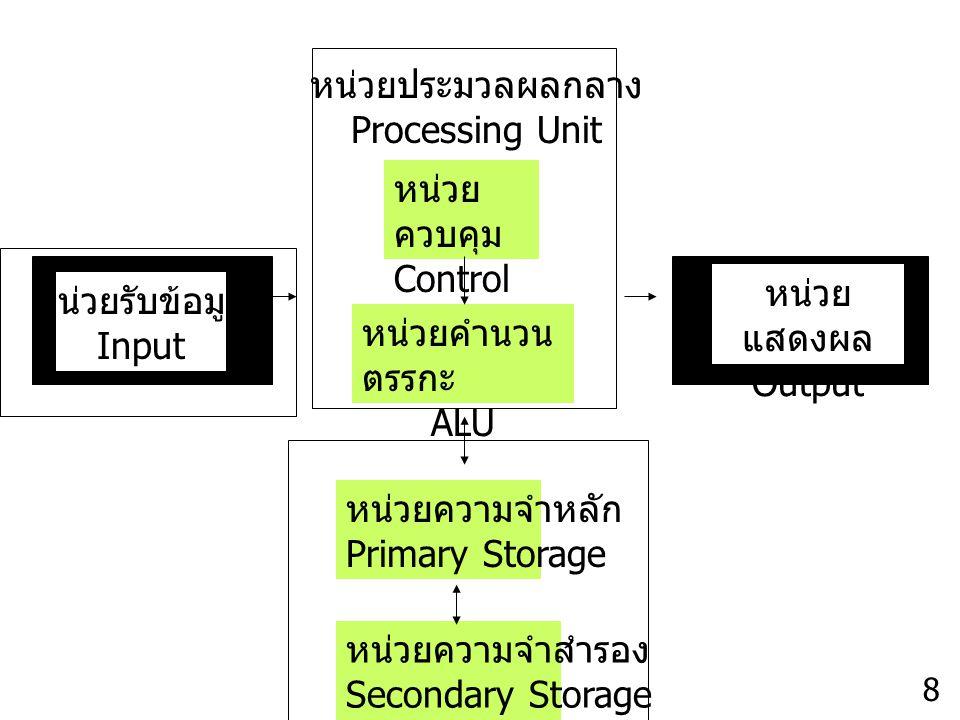 หน่วยประมวลผลกลาง Processing Unit หน่วย ควบคุม Control Unit หน่วยรับข้อมูล Input หน่วยคำนวน ตรรกะ ALU หน่วย แสดงผล Output หน่วยความจำหลัก Primary Stor