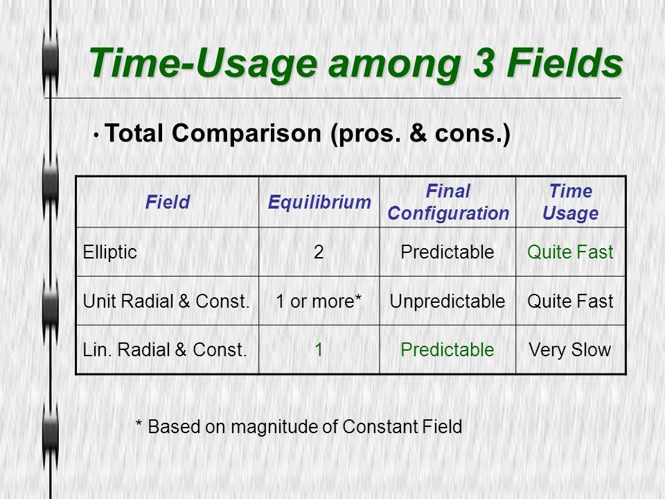 Time-Usage among 3 Fields Time-Usage among 3 Fields Total Comparison (pros. & cons.) FieldEquilibrium Final Configuration Time Usage Elliptic2Predicta