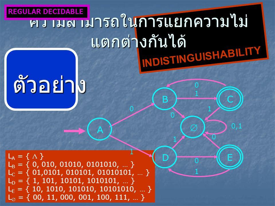 L A = {  } L B = { 0, 010, 01010, 0101010, … } L C = { 01,0101, 010101, 01010101, … } L D = { 1, 101, 10101, 1010101, … } L E = { 10, 1010, 101010, 10101010, … } L  = { 00, 11, 000, 001, 100, 111, … }  B 0 C 1 A D 1 E 0 1 0,1 0 1 1 0 0 INDISTINGUISHABILITY ความสามารถในการแยกความไม่ แตกต่างกันได้ REGULAR DECIDABLE ตัวอย่าง