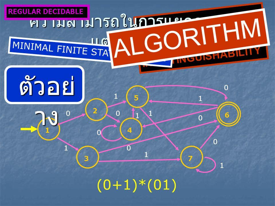 6 7 4 5 3 2 1 0 1 1 0 1 0 0 1 1 0 0 1 0 1 (0+1)*(01) INDISTINGUISHABILITY ความสามารถในการแยกความไม่ แตกต่างกันได้ REGULAR DECIDABLE MINIMAL FINITE STATE MACHINE ตัวอย่ าง ALGORITHM