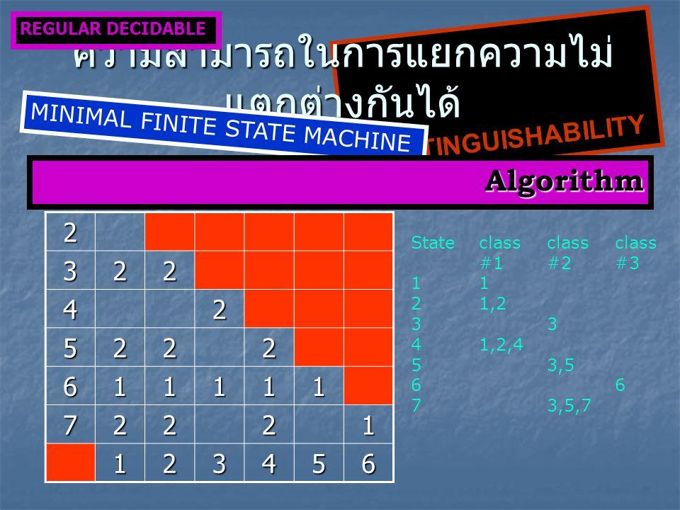 2 322 42 5222 611111 72221 123456 Stateclassclassclass #1#2#31 21,23 41,2,4 53,56 73,5,7 INDISTINGUISHABILITY ความสามารถในการแยกความไม่ แตกต่างกันได้ REGULAR DECIDABLE MINIMAL FINITE STATE MACHINE Algorithm