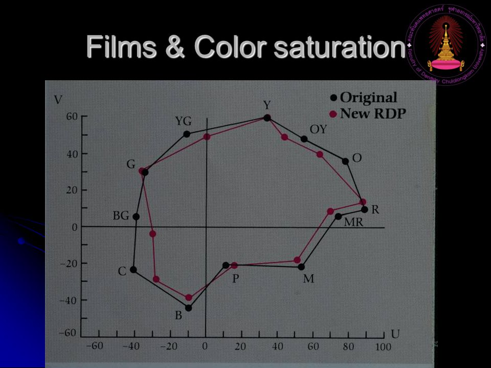 Films & Color saturation