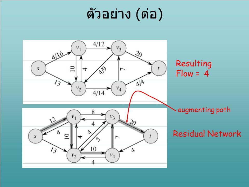 ตัวอย่าง (ต่อ) Resulting Flow = 4 Residual Network augmenting path
