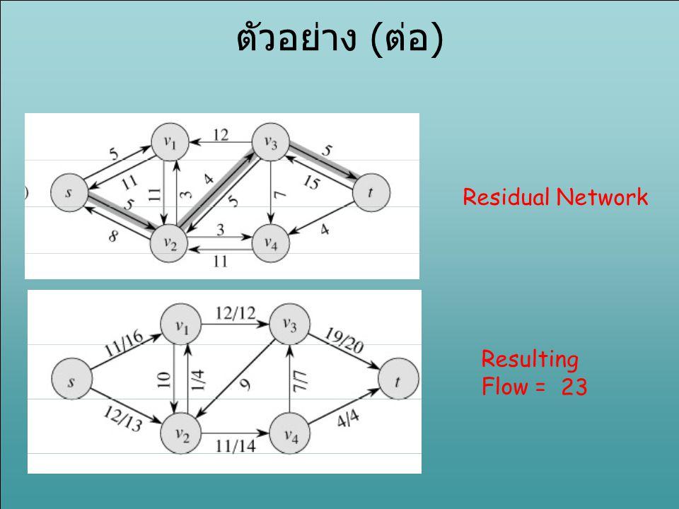 ตัวอย่าง (ต่อ) Residual Network Resulting Flow = 23