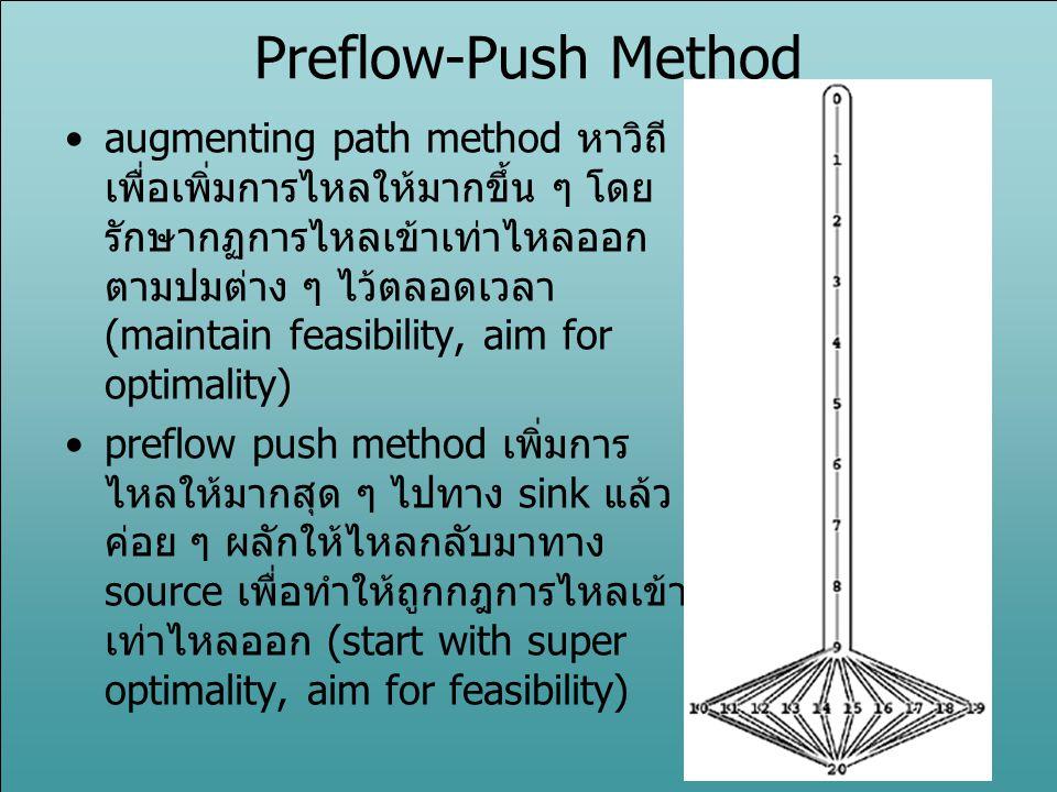 Preflow-Push Method augmenting path method หาวิถี เพื่อเพิ่มการไหลให้มากขึ้น ๆ โดย รักษากฏการไหลเข้าเท่าไหลออก ตามปมต่าง ๆ ไว้ตลอดเวลา (maintain feasi