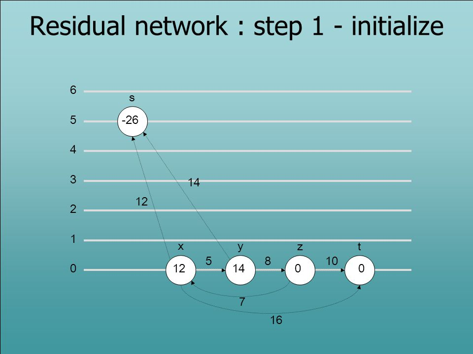 0 1 2 3 5 6 4 s -26 xy zt 121400 12 14 5810 7 16 Residual network : step 1 - initialize