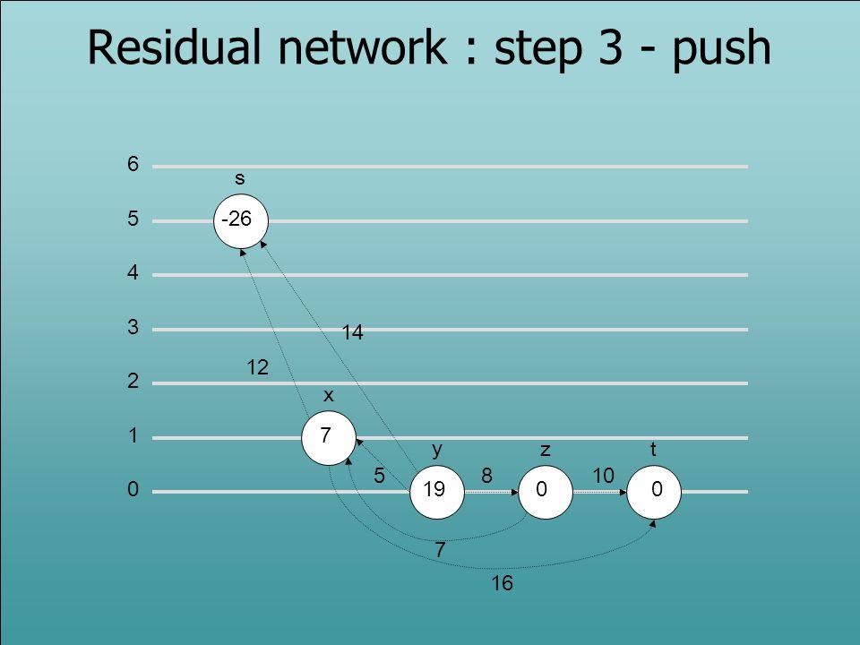 0 1 2 3 5 6 4 s -26 x y zt 7 1900 12 14 5810 7 16 Residual network : step 3 - push