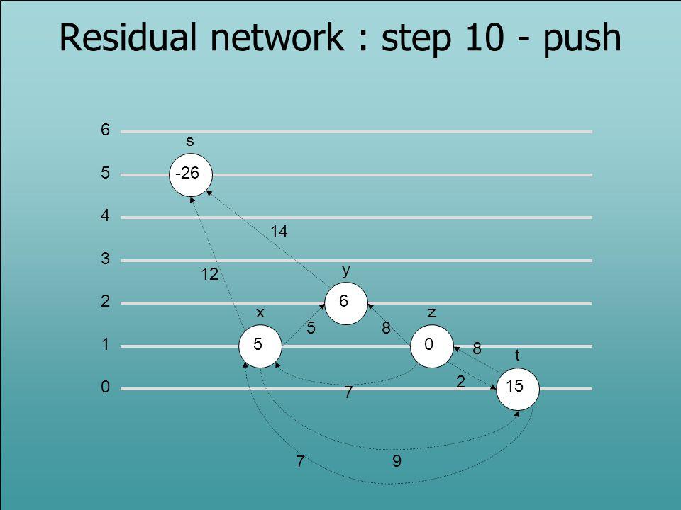 0 1 2 3 5 6 4 s -26 x y z t 5 6 0 12 14 58 2 7 9 Residual network : step 10 - push 7 15 8