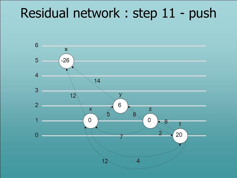 0 1 2 3 5 6 4 s -26 x y z t 0 6 0 12 14 58 2 7 4 Residual network : step 11 - push 12 20 8