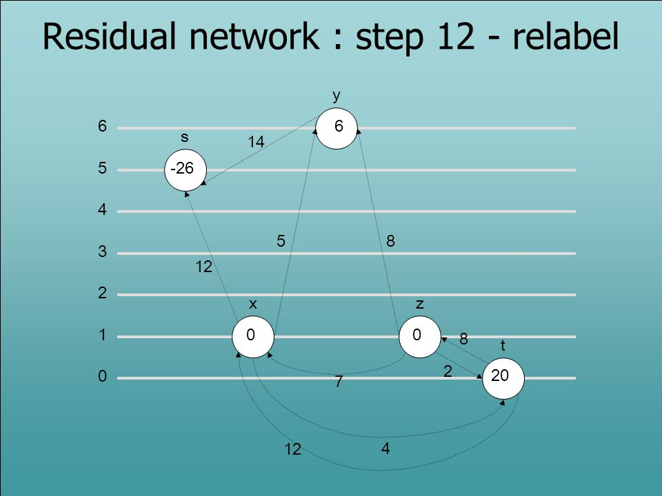 0 1 2 3 5 6 4 s -26 x y z t 0 6 0 12 14 58 2 7 4 Residual network : step 12 - relabel 12 20 8