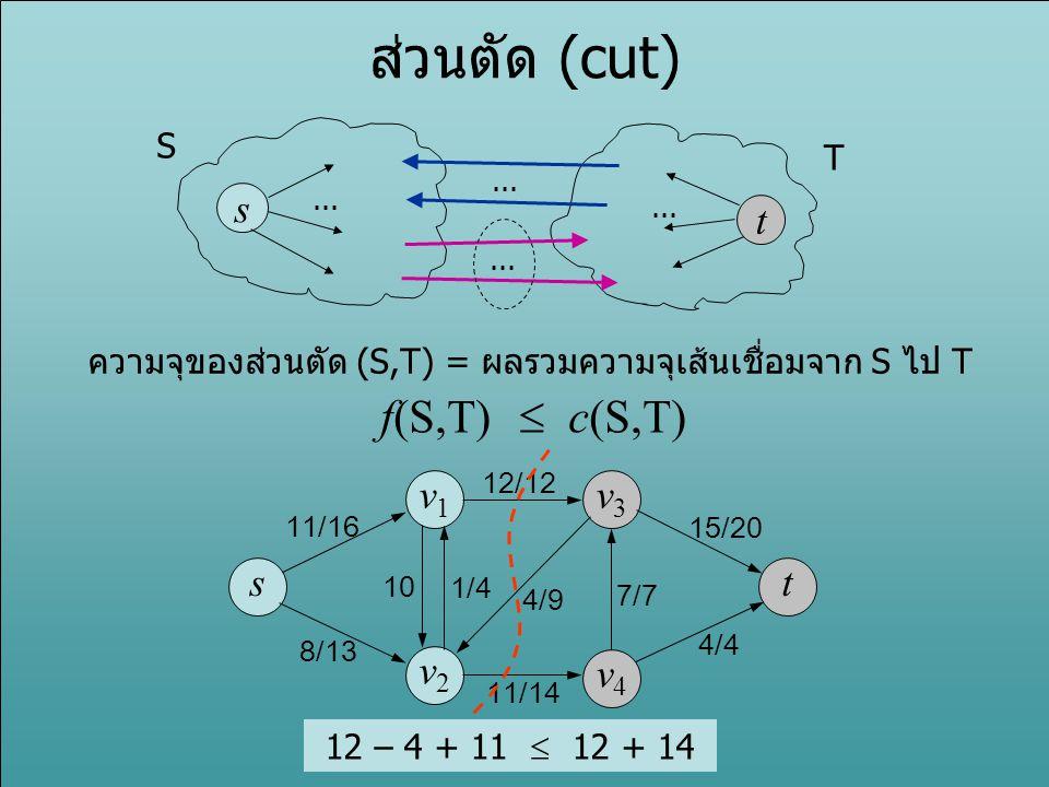ส่วนตัด (cut) s t... S T ความจุของส่วนตัด (S,T) = ผลรวมความจุเส้นเชื่อมจาก S ไป T f(S,T)  c(S,T) s v1v1 v3v3 v2v2 v4v4 t 11/16 8/13 10 1/4 4/9 12/12