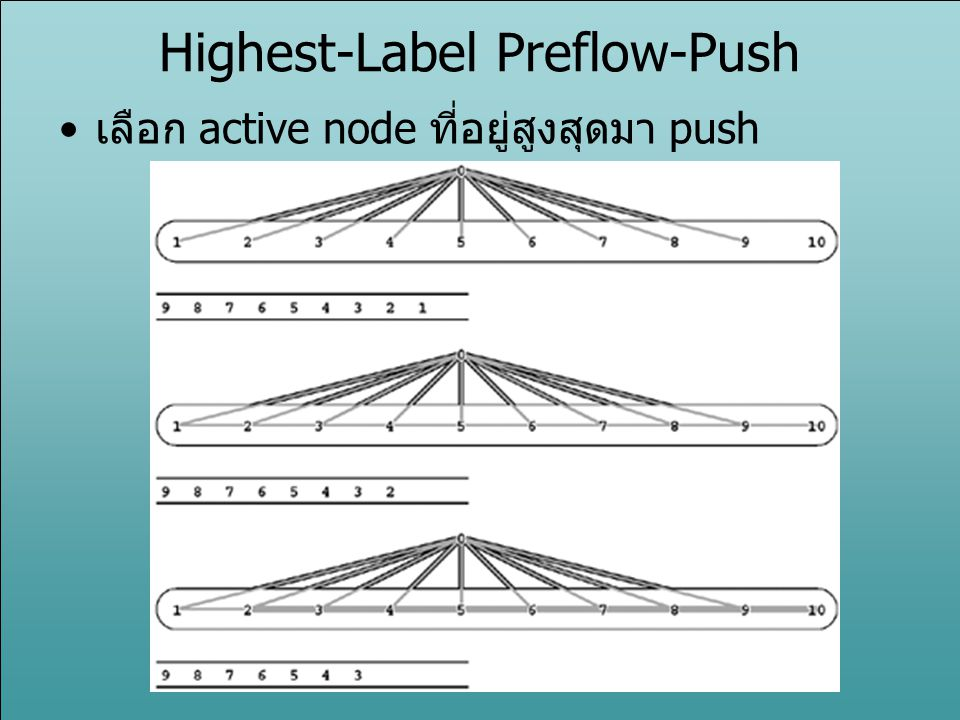 Highest-Label Preflow-Push เลือก active node ที่อยู่สูงสุดมา push