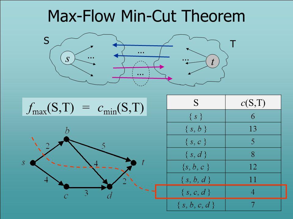Max-Flow Min-Cut Theorem s t... f max (S,T) = c min (S,T) Sc(S,T) { s }6 { s, b }13 { s, c }5 { s, d }8 {s, b, c }12 { s, b, d }11 { s, c, d }4 { s, b
