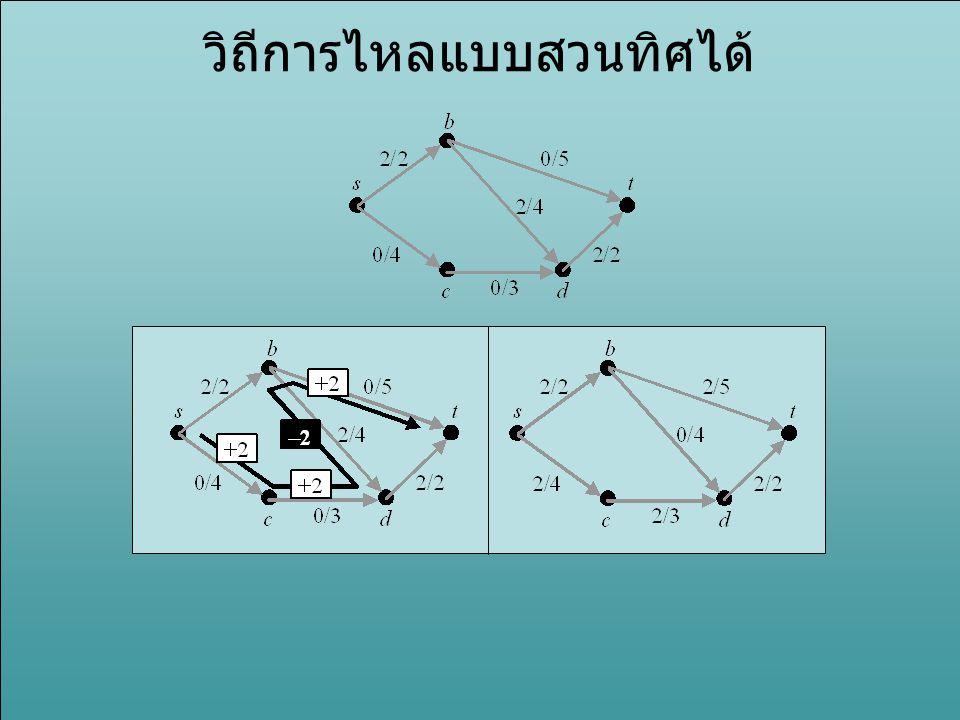 Residual Network ให้ความจุคงเหลือ (residual capacity) ของเส้นเชื่อม (u,v) ในข่ายงาน G ที่มีการไหล f คือ c f (u,v) = c(u,v) – f(u,v) ให้ข่ายงานคงเหลือ (residual network) ของ G ที่มี การไหล f คือ –ข่ายงานที่มีปมเหมือน G –มีเส้นเชื่อม (u,v) ที่มีความจุ c f (u,v) ถ้า c f (u,v) > 0 –มีเส้นเชื่อม (v,u) ที่มีความจุ f(u,v) ถ้า f(u,v) > 0