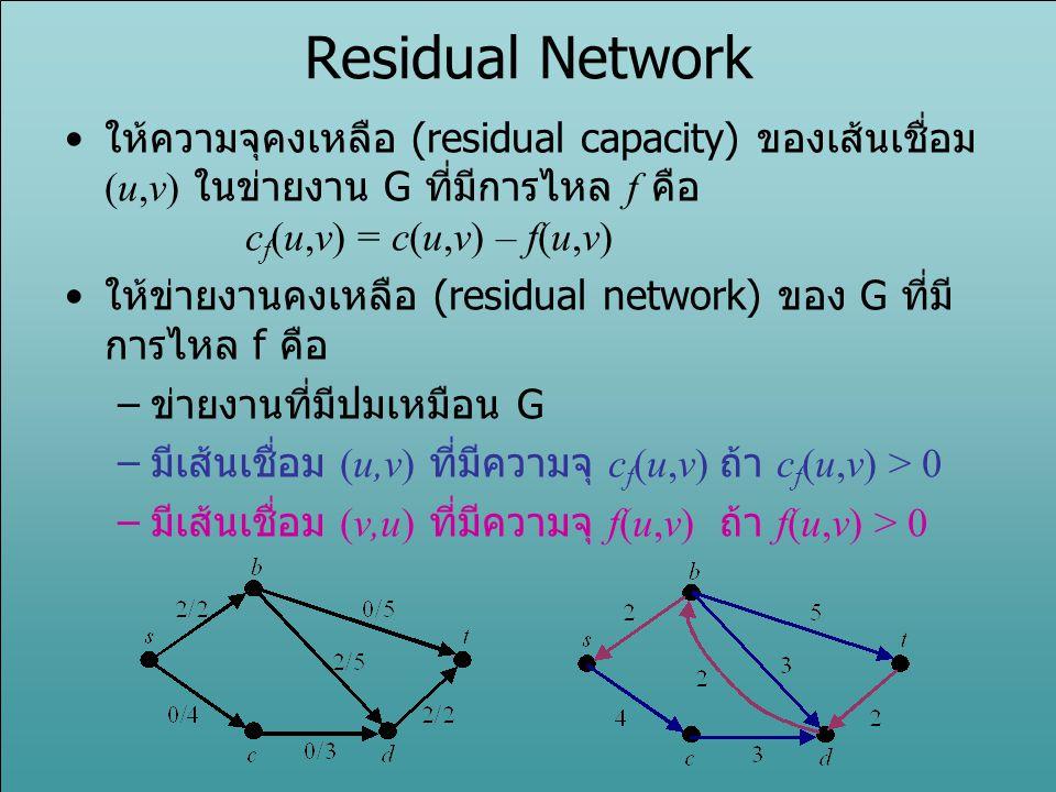 Augmenting Path Method หาวิถีแต่งเติม (augmenting path) ในข่ายงาน คงเหลือ เพื่อเพิ่มการไหลในข่ายงาน s v1v1 v3v3 v2v2 v4v4 t 11/16 8/13 10 1/4 4/9 15/20 4/4 11/14 7/7 12/12 s v1v1 v3v3 v2v2 v4v4 t 5 5 11 3 5 5 4 3 7 8 12 4 15