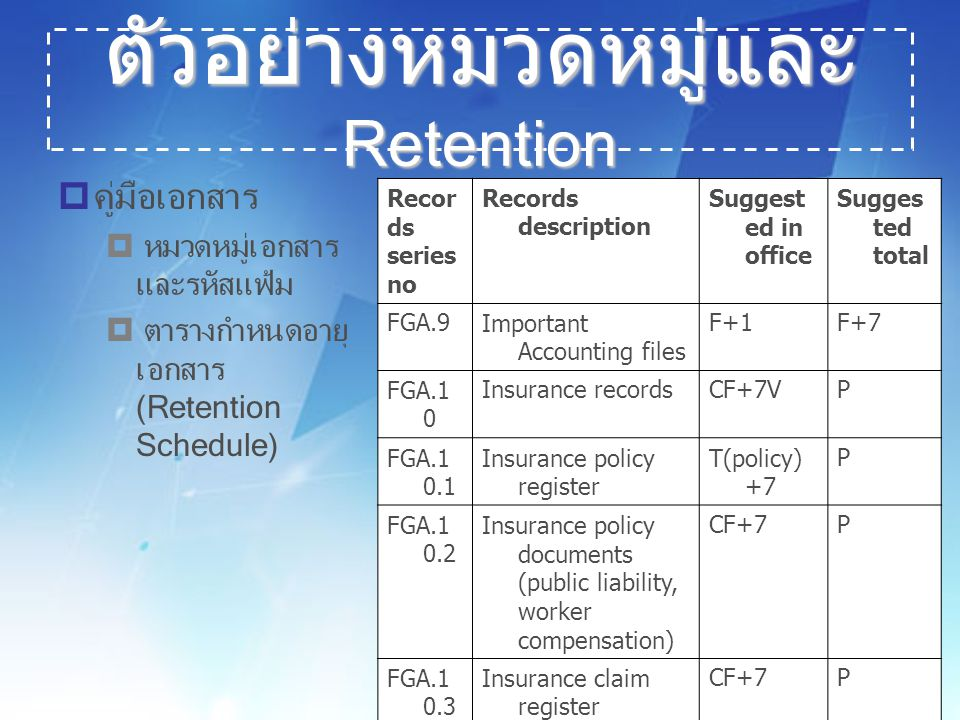 15 ตัวอย่างหมวดหมู่และ Retention  คู่มือเอกสาร  หมวดหมู่เอกสาร และรหัสแฟ้ม  ตารางกำหนดอายุ เอกสาร (Retention Schedule) Recor ds series no Records description Suggest ed in office Sugges ted total FGA.9Important Accounting files F+1F+7 FGA.1 0 Insurance recordsCF+7VP FGA.1 0.1 Insurance policy register T(policy) +7 P FGA.1 0.2 Insurance policy documents (public liability, worker compensation) CF+7P FGA.1 0.3 Insurance claim register CF+7P FGA.1 0.4 Insurance claim records CP+7P