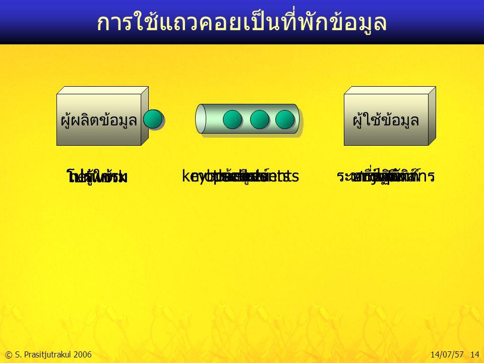 © S. Prasitjutrakul 200614/07/57 14 การใช้แถวคอยเป็นที่พักข้อมูล ผู้ผลิตข้อมูลผู้ใช้ข้อมูล ผู้ใช้ mouse events ระบบปฏิบัติการ ผู้ใช้ keyboard events ร