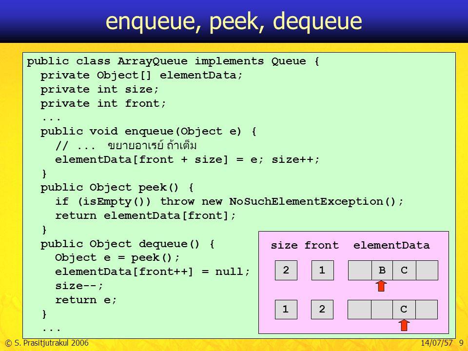 © S. Prasitjutrakul 200614/07/57 9 public class ArrayQueue implements Queue { private Object[] elementData; private int size; private int front;... pu