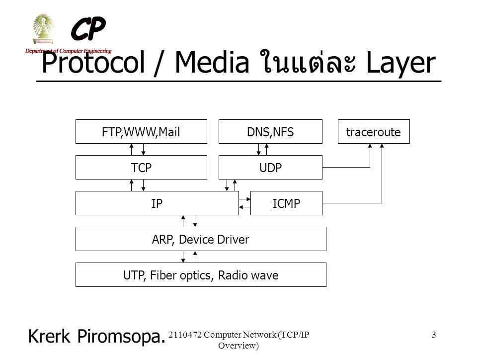 Krerk Piromsopa. 2110472 Computer Network (TCP/IP Overview) 3 Protocol / Media ในแต่ละ Layer UTP, Fiber optics, Radio wave ARP, Device Driver IPICMP T
