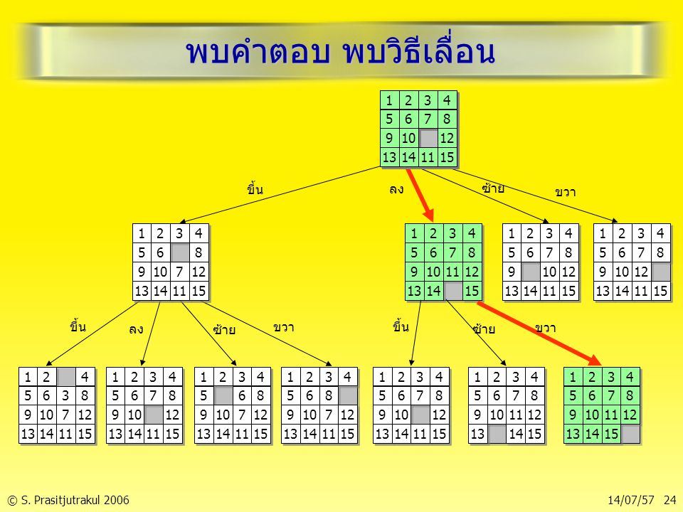 © S. Prasitjutrakul 200614/07/57 24 พบคำตอบ พบวิธีเลื่อน 1 1 2 2 3 3 4 4 5 5 6 6 7 7 8 8 9 9 10 11 12 13 14 15 1 1 2 2 3 3 4 4 5 5 6 6 7 7 8 8 9 9 10