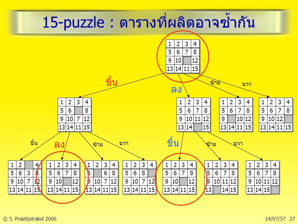 © S. Prasitjutrakul 200614/07/57 27 15-puzzle : ตารางที่ผลิตอาจซ้ำกัน 1 1 2 2 3 3 4 4 5 5 6 6 7 7 8 8 9 9 10 11 12 13 14 15 1 1 2 2 3 3 4 4 5 5 6 6 7