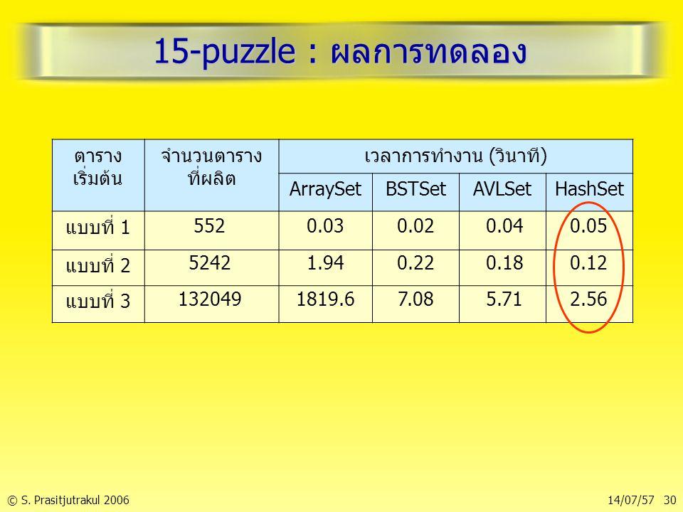 © S. Prasitjutrakul 200614/07/57 30 15-puzzle : ผลการทดลอง ตาราง เริ่มต้น จำนวนตาราง ที่ผลิต เวลาการทำงาน (วินาที) ArraySetBSTSetAVLSetHashSet แบบที่
