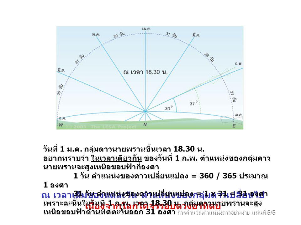 การคำนวณตำแหน่งดาวอย่างง่าย แผ่นที่ 5/5 ณ เวลาเดิมของแต่ละวัน ตำแหน่งของกลุ่มดาวเปลี่ยนไป เนื่องจากโลกโคจรรอบดวงอาทิตย์ วันที่ 1 ม. ค. กลุ่มดาวนายพราน