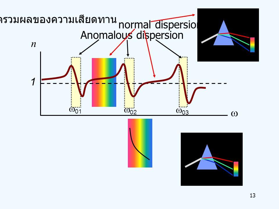 13    n 1     Anomalous dispersion normal dispersion คิดรวมผลของความเสียดทาน