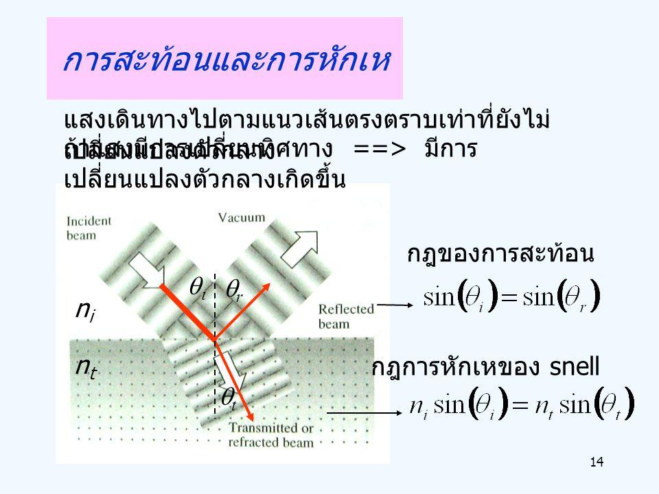 14 แสงเดินทางไปตามแนวเส้นตรงตราบเท่าที่ยังไม่ เปลี่ยนแปลงตัวกลาง  rr tt nini ntnt กฎการหักเหของ snell กฎของการสะท้อน ถ้าแสงมีการเปลี่ยนทิศทาง