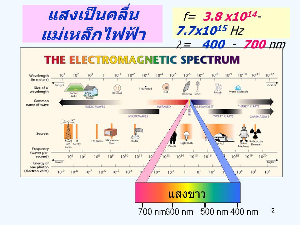 2 700 nm600 nm500 nm400 nm แสงขาว f= 3.8 x10 14 - 7.7x10 15 Hz = 400 - 700 nm แสงเป็นคลื่น แม่เหล็กไฟฟ้า