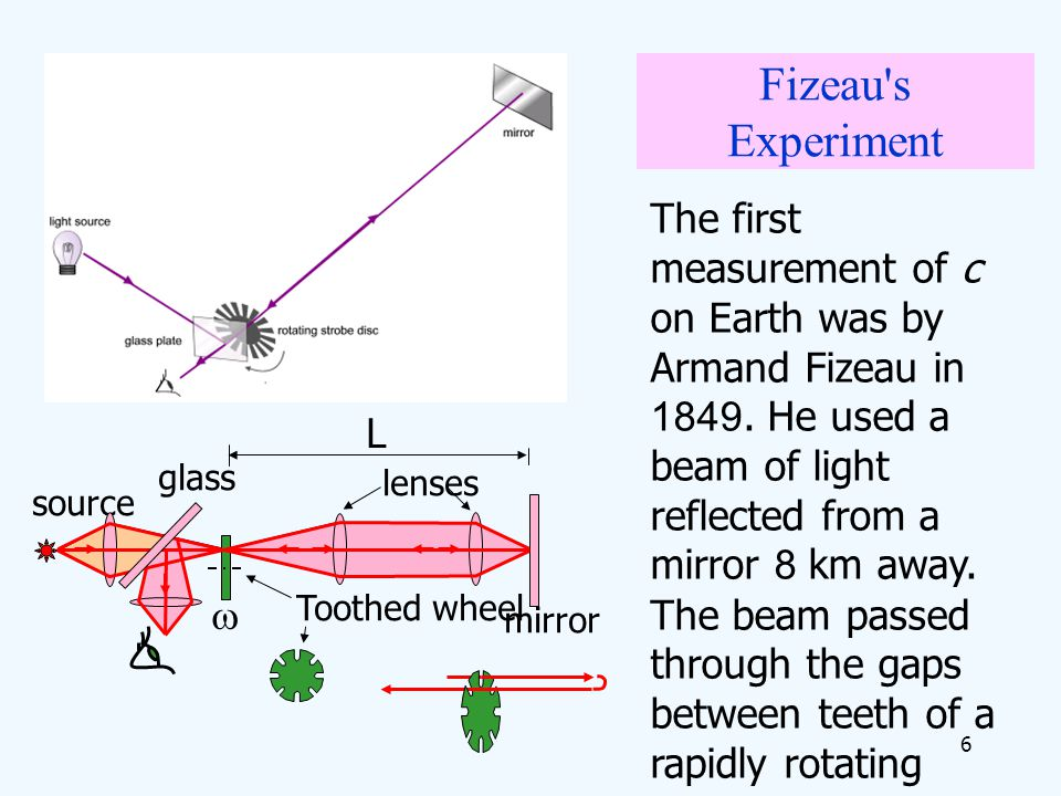 6 Fizeau's Experiment The first measurement of c on Earth was by Armand Fizeau in 1849. He used a beam of light reflected from a mirror 8 km away. The