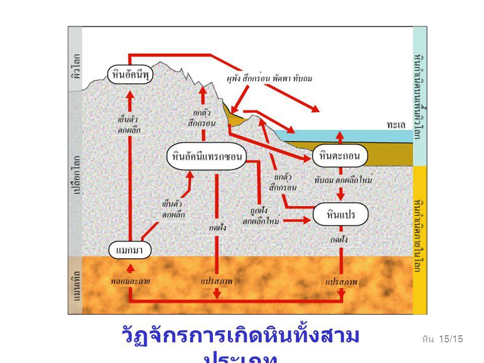 หิน 15/15 วัฏจักรการเกิดหินทั้งสาม ประเภท