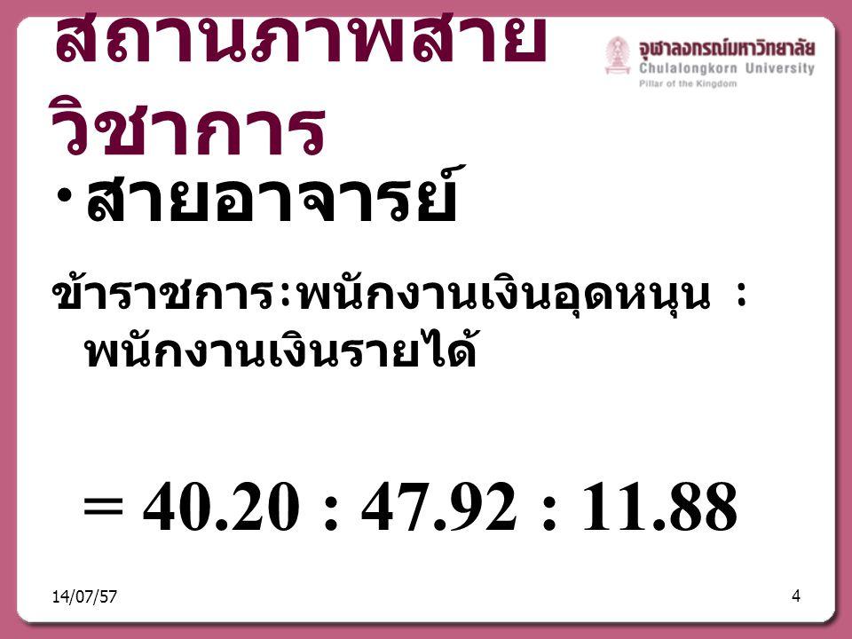 สถานภาพสาย วิชาการ สายอาจารย์ ข้าราชการ : พนักงานเงินอุดหนุน : พนักงานเงินรายได้ = 40.20 : 47.92 : 11.88 14/07/574