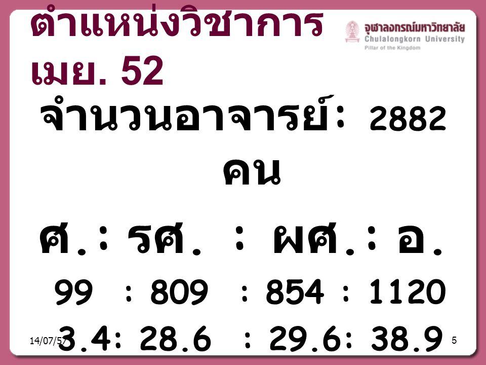ตำแหน่งวิชาการ เมย. 52 จำนวนอาจารย์ : 2882 คน ศ.: รศ. : ผศ.: อ. 99 : 809 : 854 : 1120 3.4: 28.6 : 29.6: 38.9 14/07/575