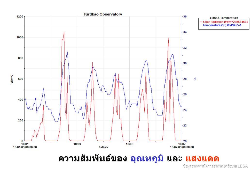 ความสัมพันธ์ของ อุณหภูมิ และ แสงแดด ข้อมูลจากสถานีตรวจอากาศ เครือข่าย LESA