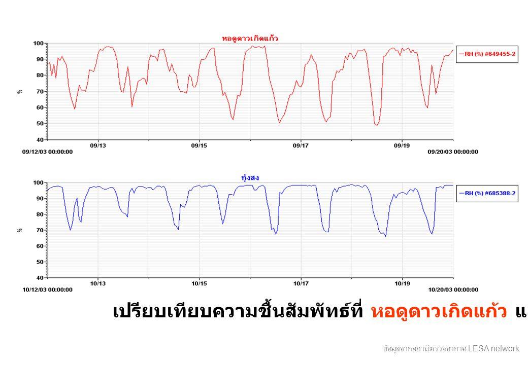 เปรียบเทียบความชื้นสัมพัทธ์ที่ หอดูดาวเกิดแก้ว และ ทุ่งสง ข้อมูลจากสถานีตรวจอากาศ LESA network