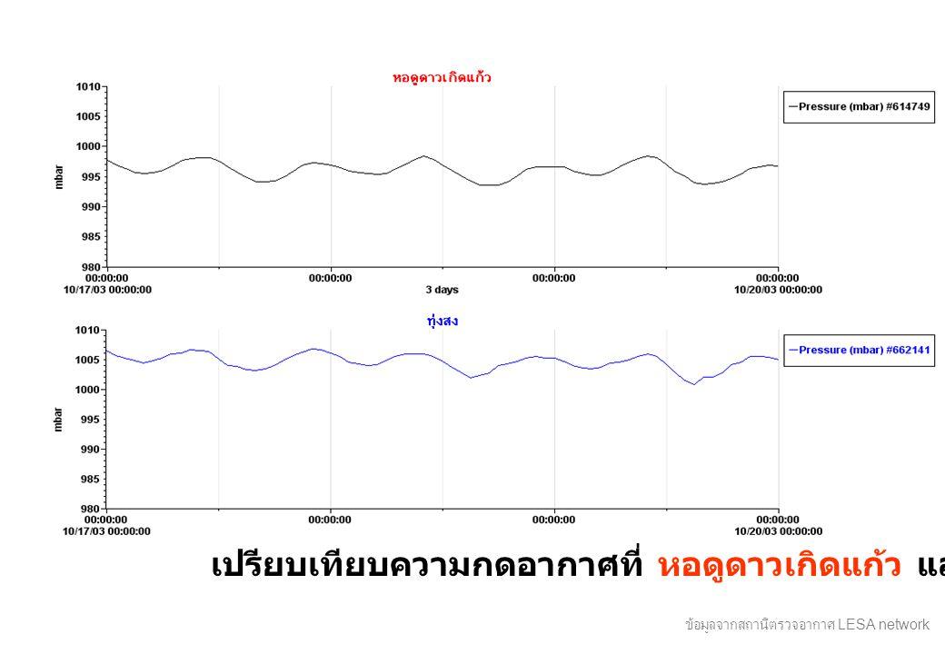 เปรียบเทียบความกดอากาศที่ หอดูดาวเกิดแก้ว และ ทุ่งสง ข้อมูลจากสถานีตรวจอากาศ LESA network