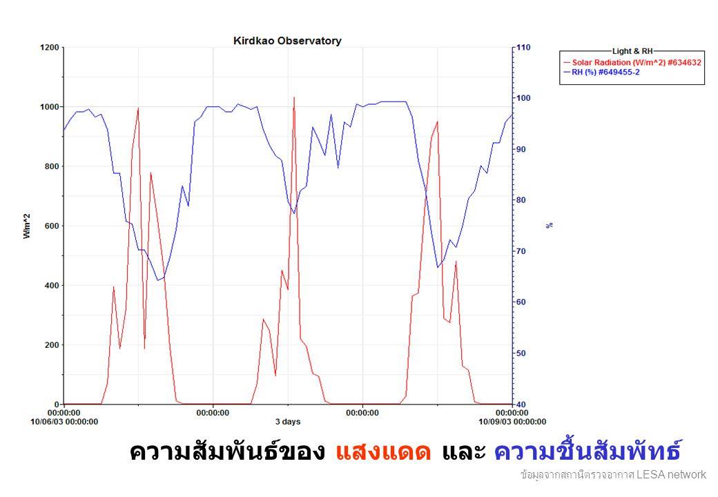 ความสัมพันธ์ของ แสงแดด และ ความชื้นสัมพัทธ์ ข้อมูลจากสถานีตรวจอากาศ LESA network
