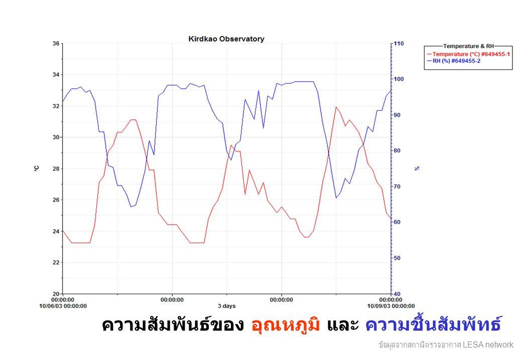 ความสัมพันธ์ของ อุณหภูมิ และ ความชื้นสัมพัทธ์ ข้อมูลจากสถานีตรวจอากาศ LESA network