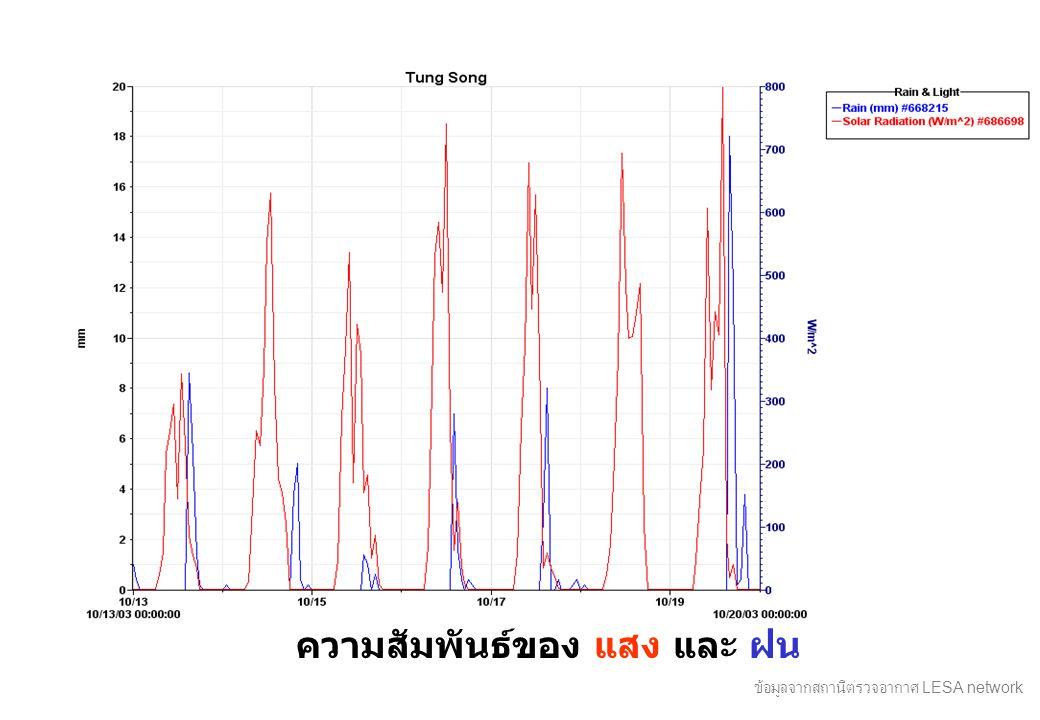 ความสัมพันธ์ของ แสง และ ฝน ข้อมูลจากสถานีตรวจอากาศ LESA network