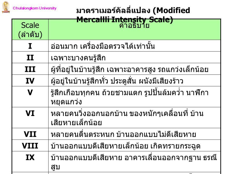 Chulalongkorn University Scale ( ลำดับ ) คำอธิบาย I อ่อนมาก เครื่องมือตรวจได้เท่านั้น II เฉพาะบางคนรู้สึก III ผู้ที่อยู่ในบ้านรู้สึก เฉพาะอาคารสูง รถแ