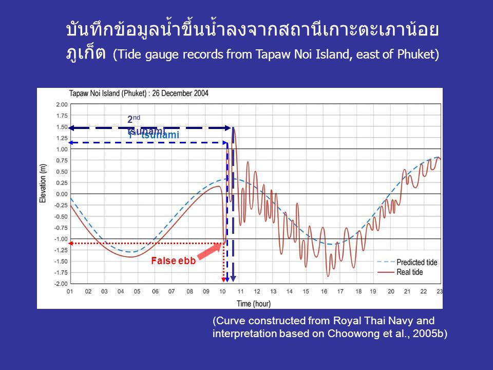 บันทึกข้อมูลน้ำขึ้นน้ำลงจากสถานีเกาะตะเภาน้อย ภูเก็ต (Tide gauge records from Tapaw Noi Island, east of Phuket) (Curve constructed from Royal Thai Navy and interpretation based on Choowong et al., 2005b) False ebb 1 st tsunami 2 nd tsunami