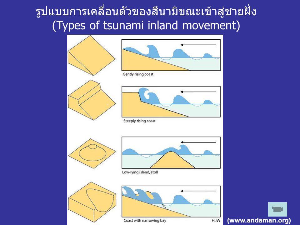 รูปแบบการเคลื่อนตัวของสึนามิขณะเข้าสู่ชายฝั่ง (Types of tsunami inland movement) (www.andaman.org)