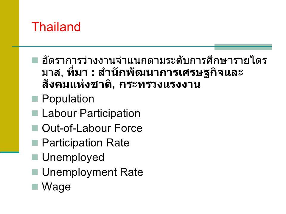 Thailand อัตราการว่างงานจำแนกตามระดับการศึกษารายไตร มาส, ที่มา : สำนักพัฒนาการเศรษฐกิจและ สังคมแห่งชาติ, กระทรวงแรงงาน Population Labour Participation Out-of-Labour Force Participation Rate Unemployed Unemployment Rate Wage