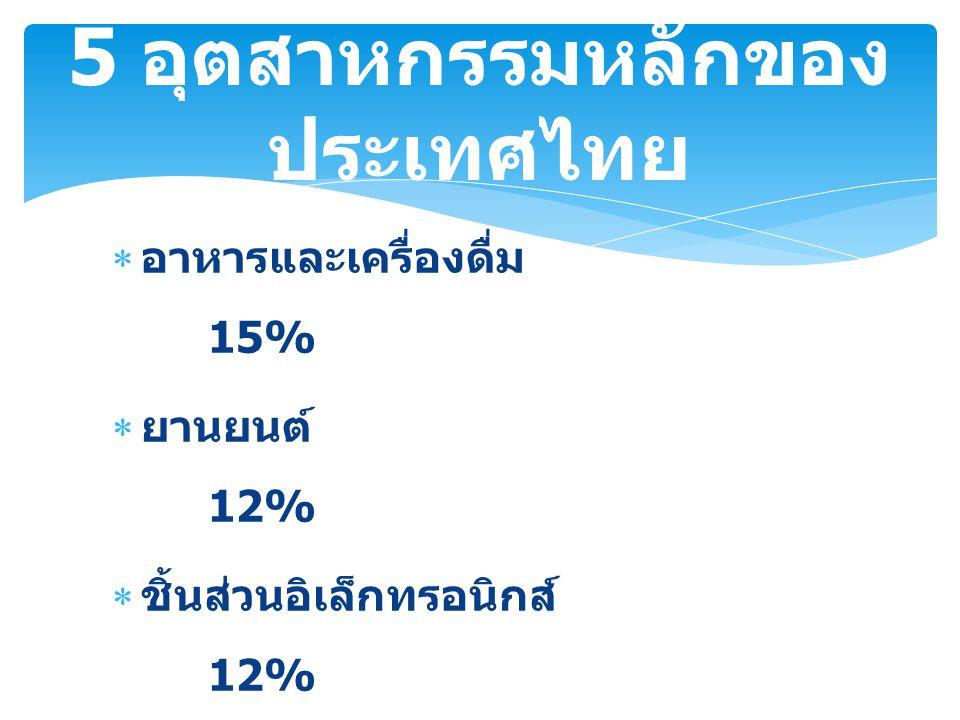  อาหารและเครื่องดื่ม 15%  ยานยนต์ 12%  ชิ้นส่วนอิเล็กทรอนิกส์ 12%  วิทยุโทรทัศน์ 8%  เฟอร์นิเจอร์ 7% 5 อุตสาหกรรมหลักของ ประเทศไทย